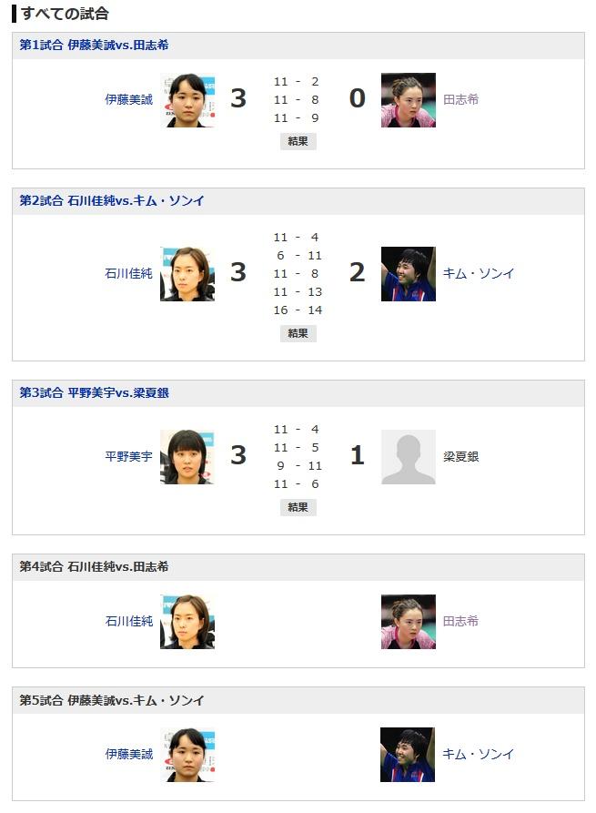 卓球女子 日本 コリア 試合結果